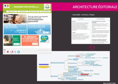 architecture éditoriale