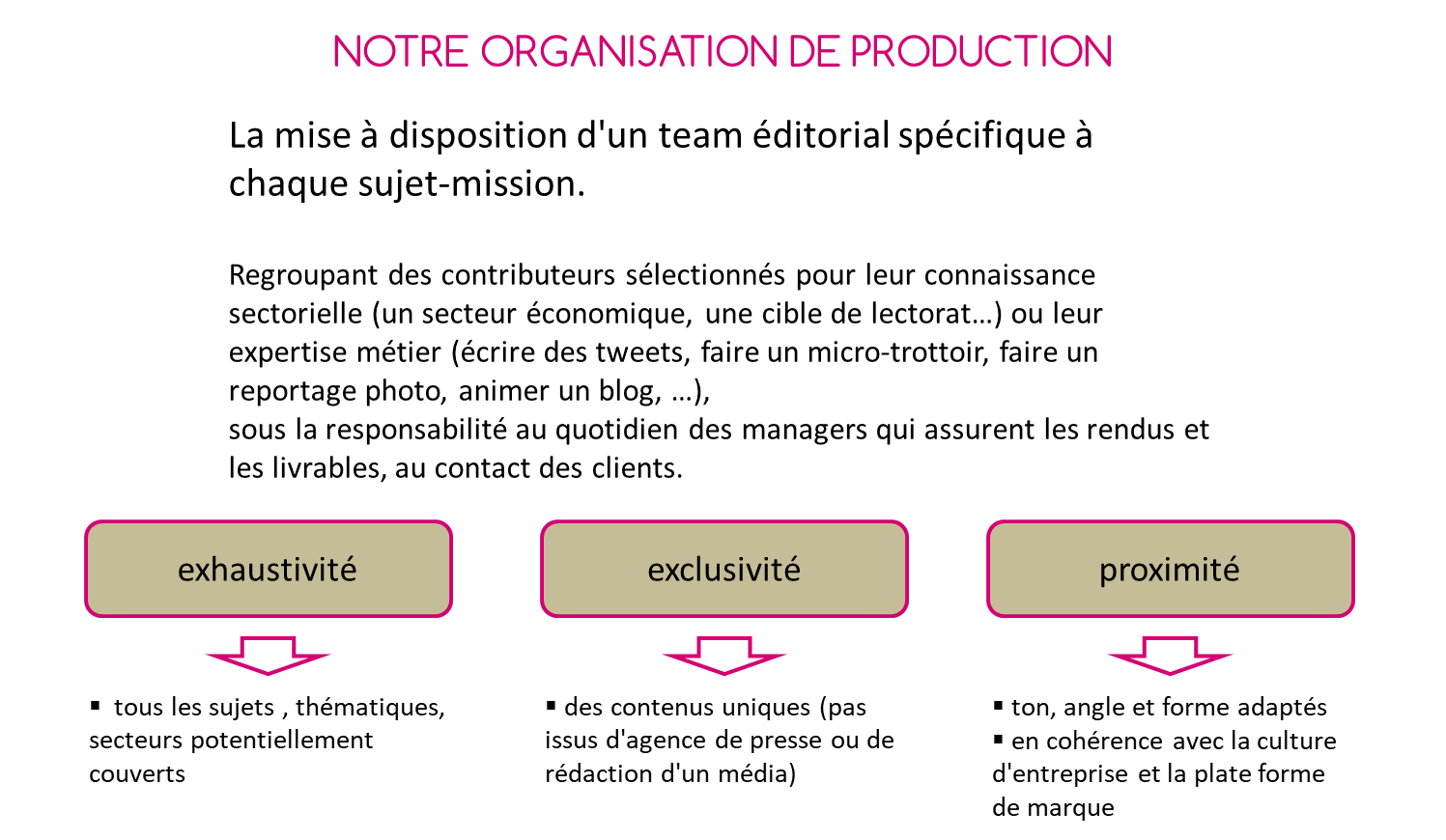 méthodologie de production de contenu digital
