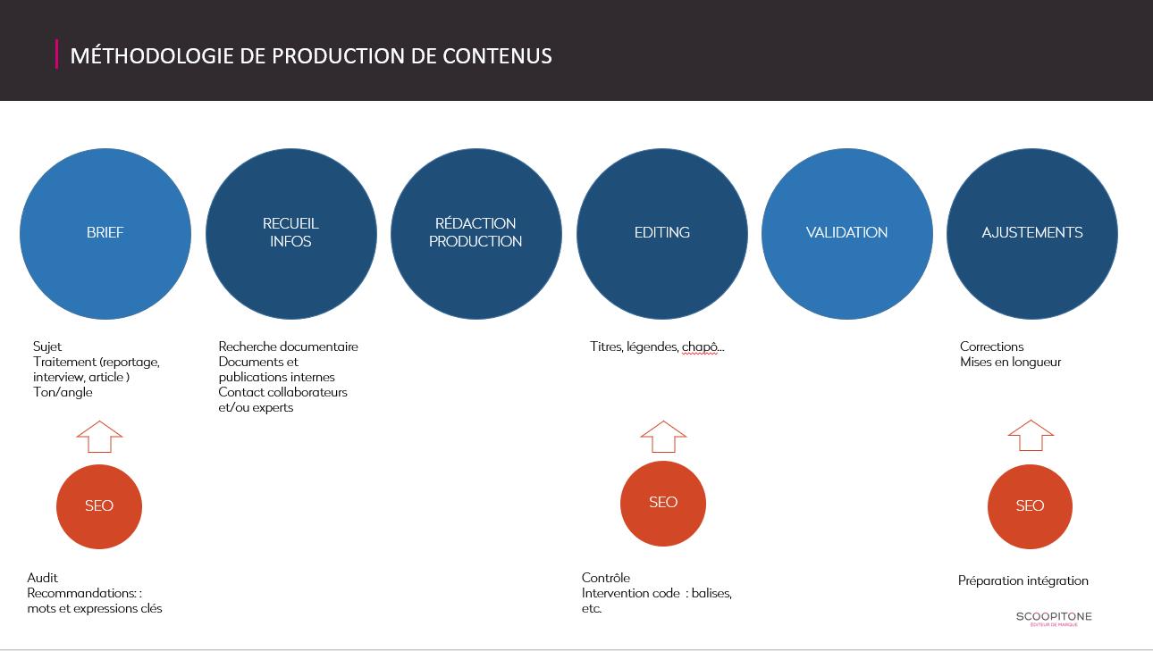 production de contenu texte photo et vidéo
