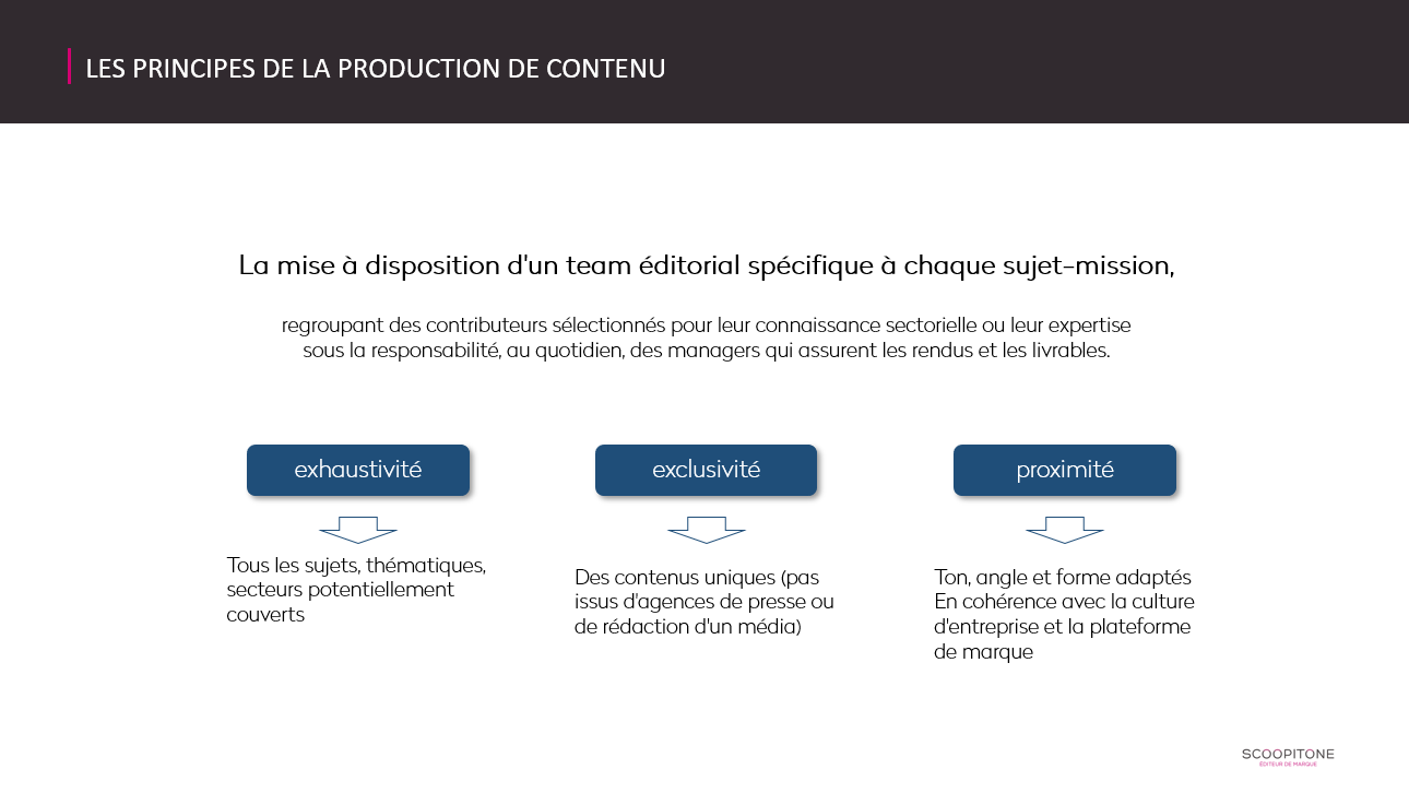 méthodologie de production de contenu digital